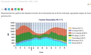 energias renovables uruguay