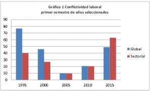 Conflictividad laboral Uruguay 2015
